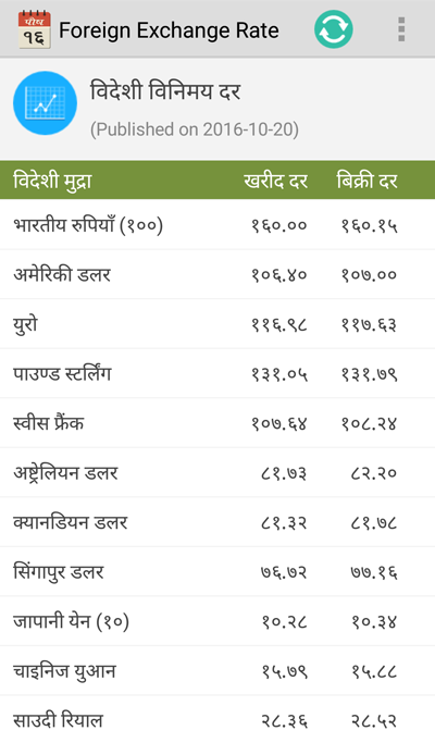 Forex nepal rates